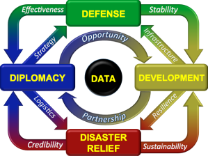 Multi-Disciplinary Defense, Diplomacy, Development, Disaster Relief, and Data