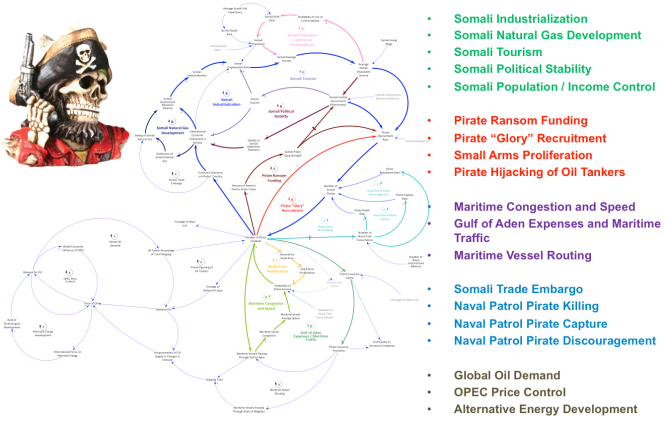Somali Piracy Overall Causal Loop Diagrams